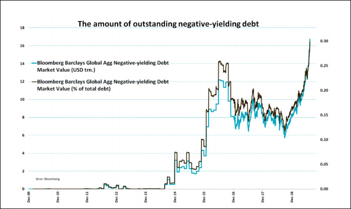 Negative-Yield Debt