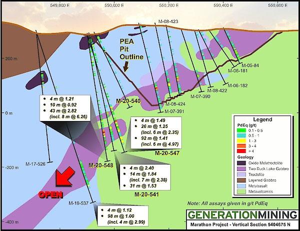Generation Mining
