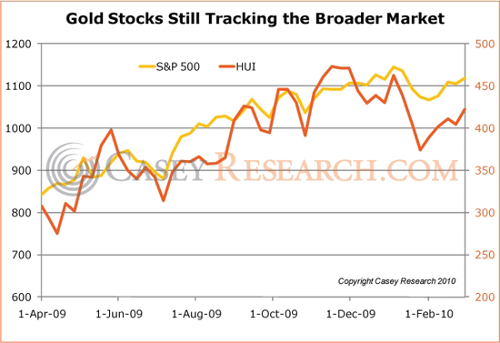 gold_stocks_casey_research