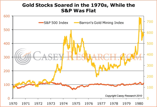 gold_stocks_1970_casey_research