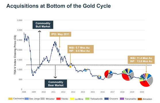 Acquisitions at bottom of the gold cycle