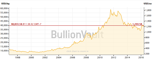 Gold 20-Year Price Chart
