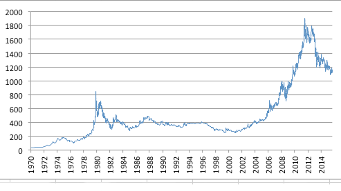 Gold price 1970 to present