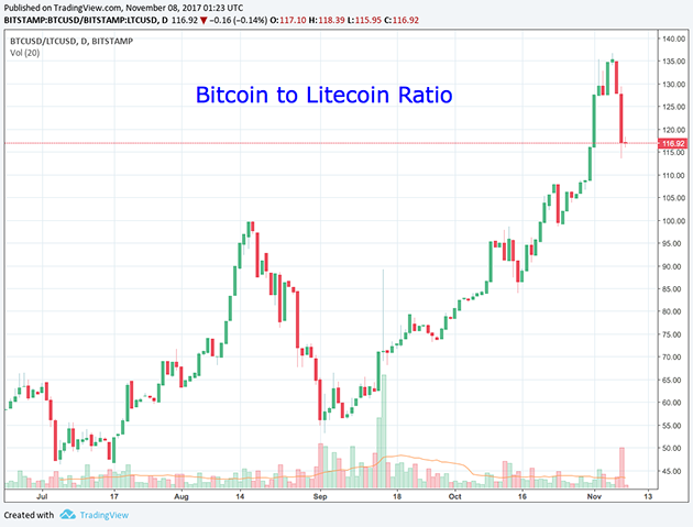 Bitcoin to Litecoin Ratio