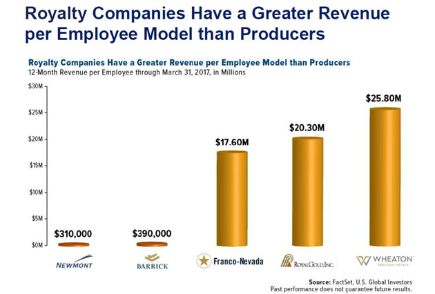Royalty Companies Revenue per Employee