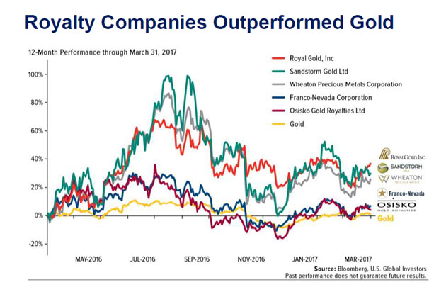 Royalty Companies Outperformed Gold