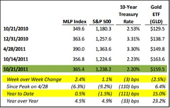 MLPs, Oil, Gas, Investing, Hinds Howard