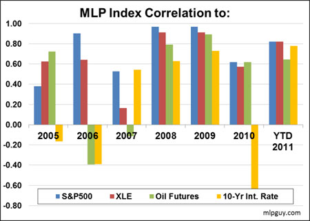 Oil, Gas, MLPs, Investing, Hinds Howard
