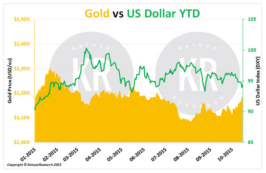 Gold v. Dollar