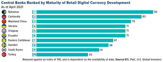 Central Banks Digital Currency