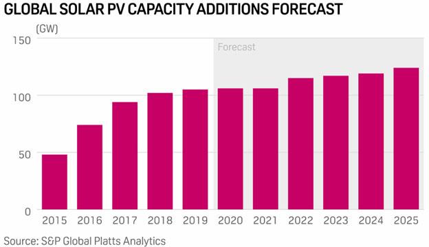 Global Solar PV Capacity