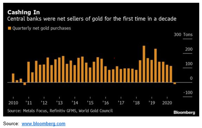 Central Bank gold selling