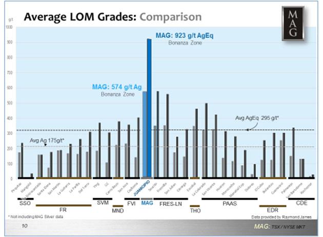 Average LOM Grades
