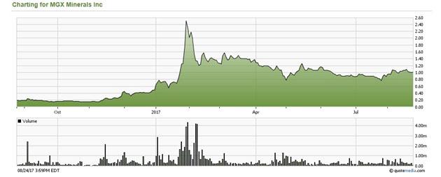 MGX Stock Chart