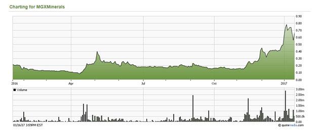 MGX Minerals Chart