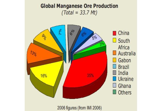 Global Manganese Production