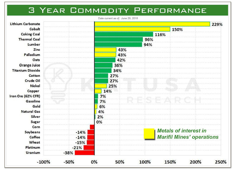 3-Year Commodity chart