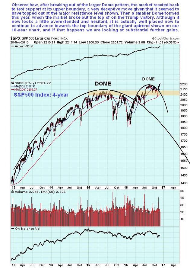 S&P 500 4-year chart