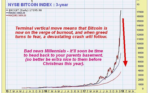 NYSE Bitcoin Index