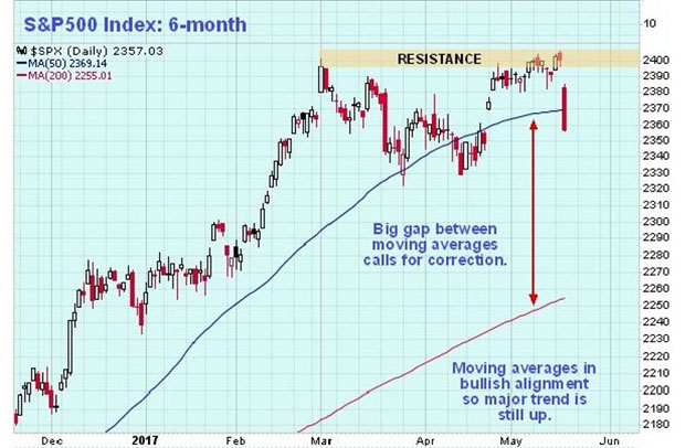 S&P 500 6-month chart
