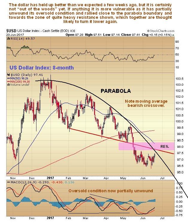 US Dollar 8-month chart