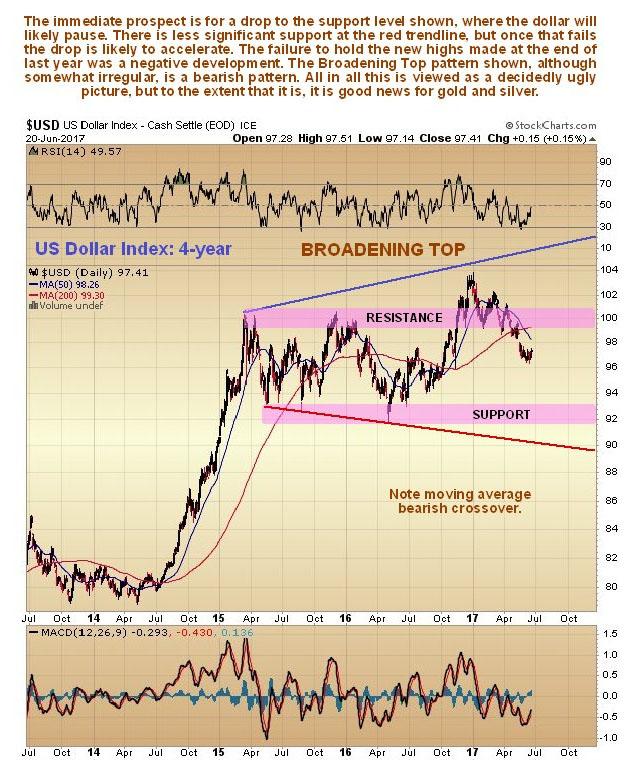US Dollar Index 4-year chart