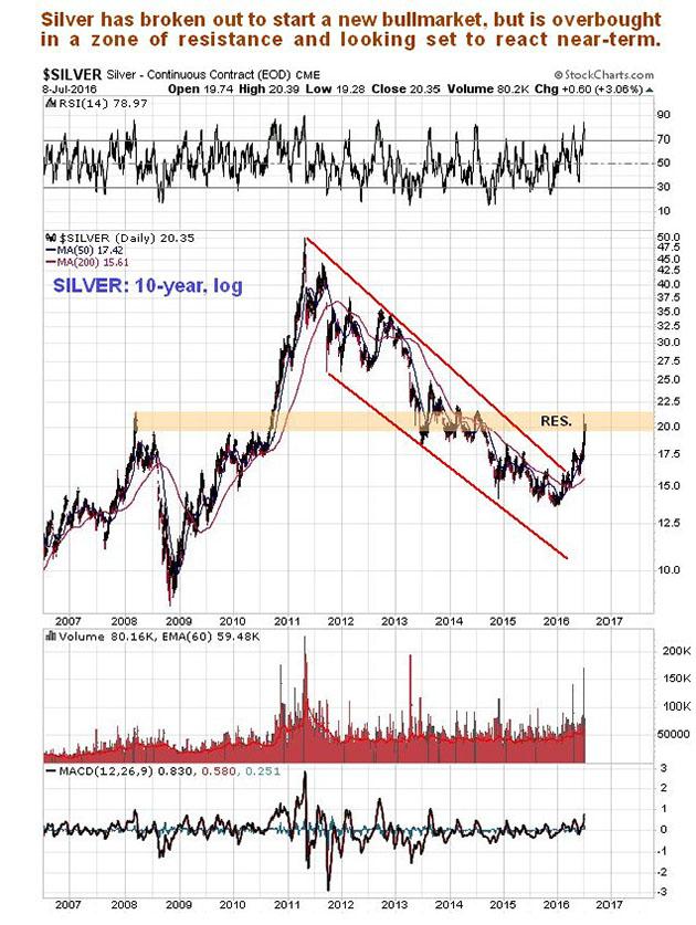 Silver 10-year chart bullmarket start