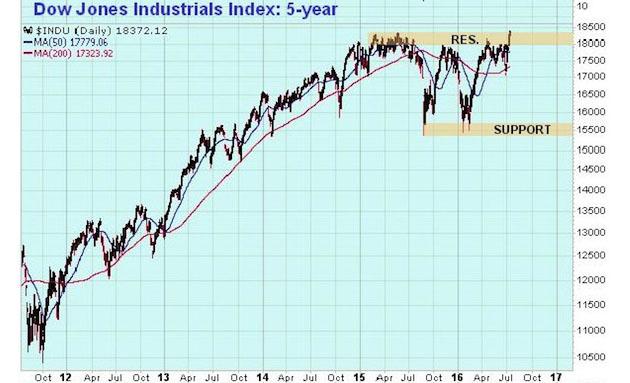 Dow Jones Industrials 5-year chart