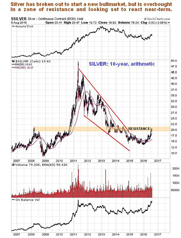 Silver 10-year chart
