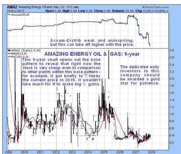 AMAZ chart