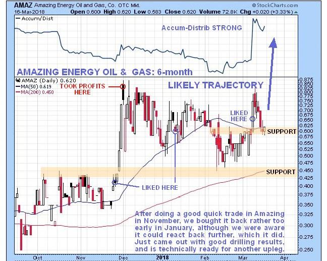 Amazing Energy 3-17-18 chart