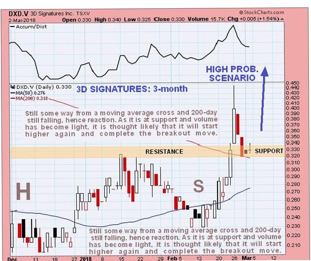 3D Signatures chart