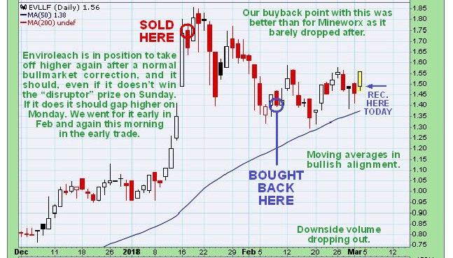 Enviroleach chart