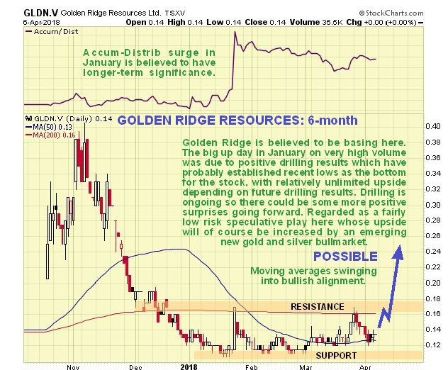 Golden Ridge chart