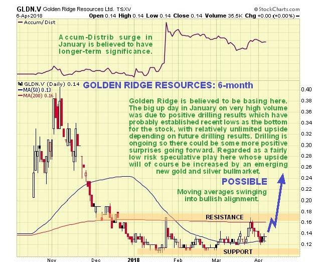Golden Ridge chart