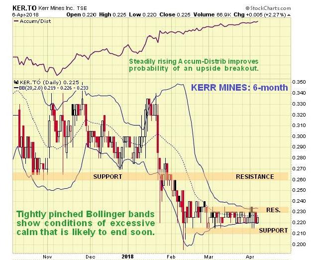 Kerr chart