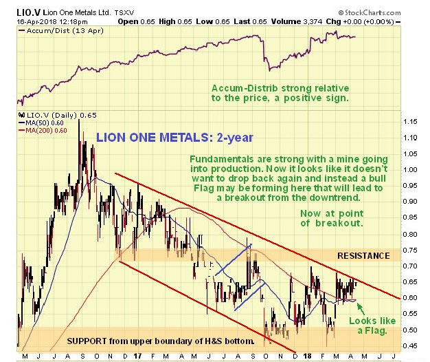 Lion One chart