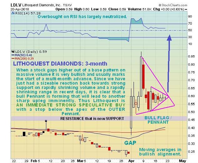 Lithoquest chart
