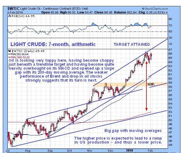Light Crude 7-month chart