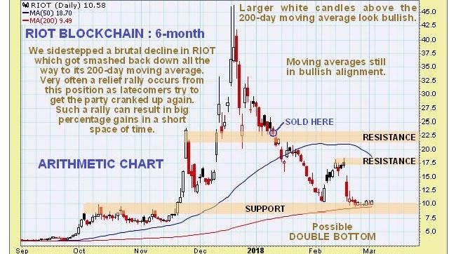 Riot Blockchain chart