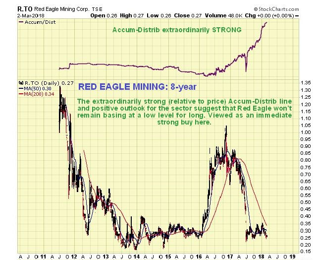 Red Eagle Chart