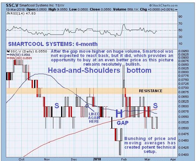 SSC Chart