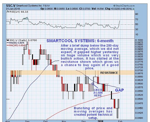 Smartcool 6-month chart