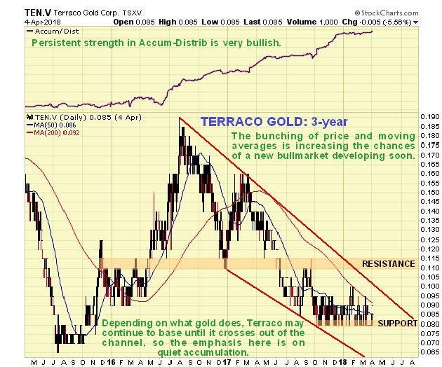 Terraco chart