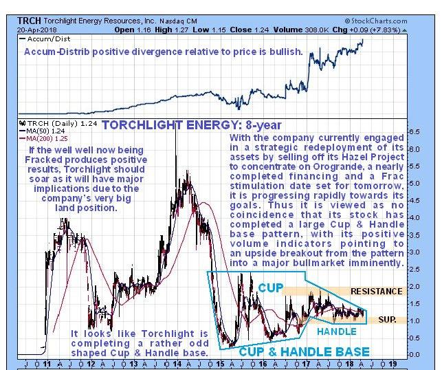 Torchlight Chart