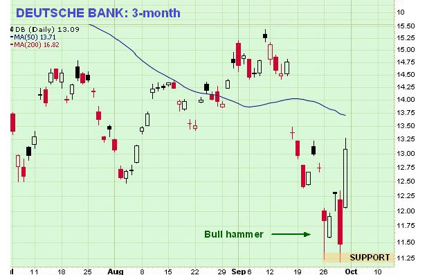 Deutsche Bank 3-Month Chart