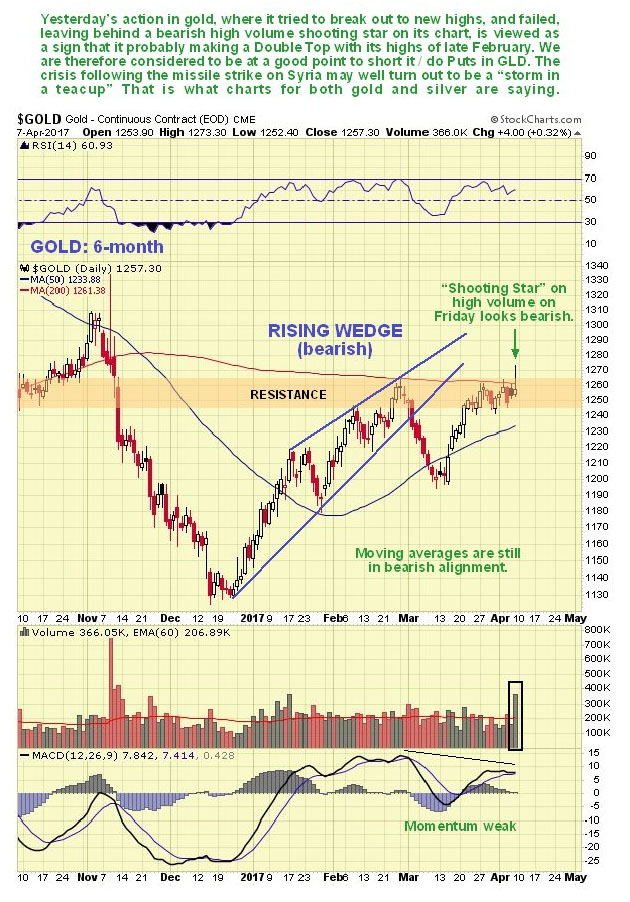 6-month Gold Chart