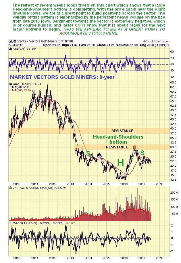GDX 8-Year Chart