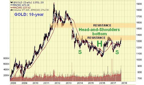 Gold 10-Year Chart