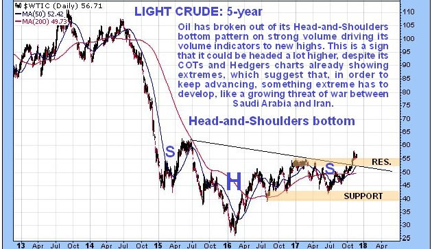 Light Crude 5-year chart